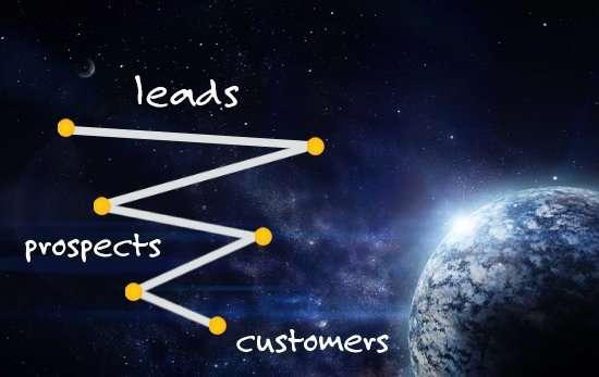 Linear Creative Sales Funnel